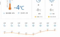 宽城天气预报今天宽城气温是-4℃ 东北风2级
